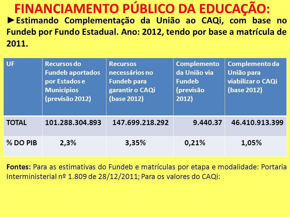 FINANCIAMENTO PÚBLICO DA EDUCAÇÃO: Estimando Complementação da União ao CAQi, com base no Fundeb por Fundo Estadual. Ano: 2012, tendo por base a matrí