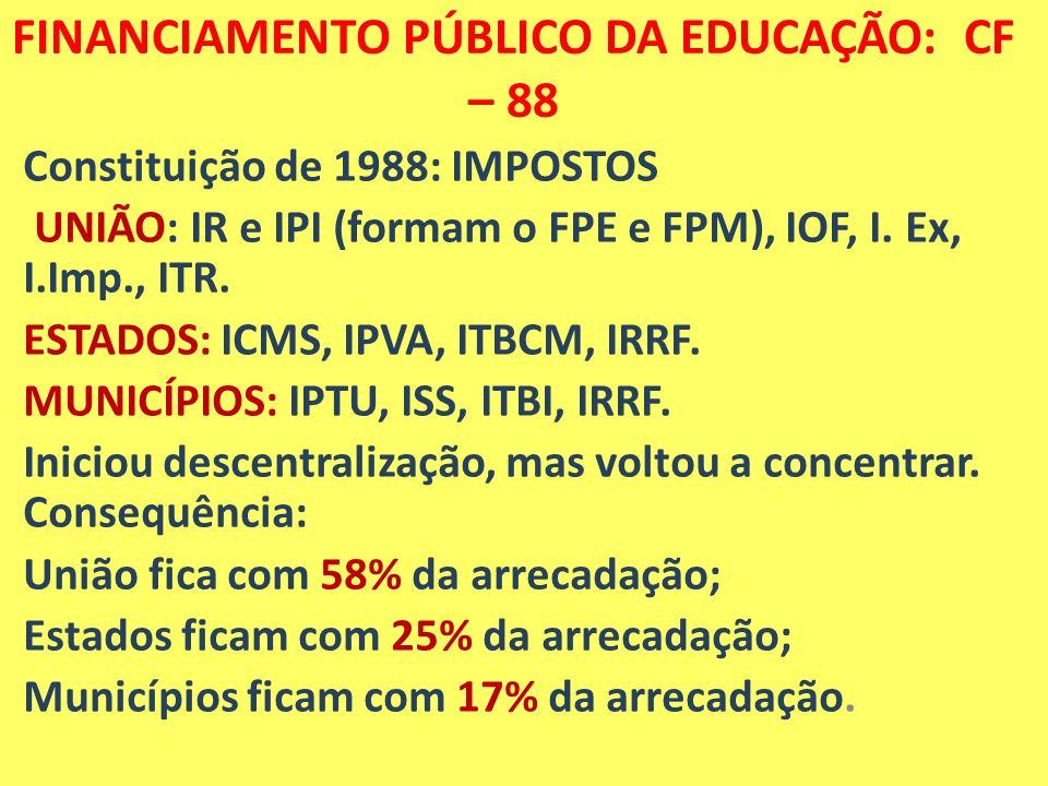 FINANCIAMENTO DA EDUCAÇÃO Repartição da arrecadação tributária Brasil:2010 6