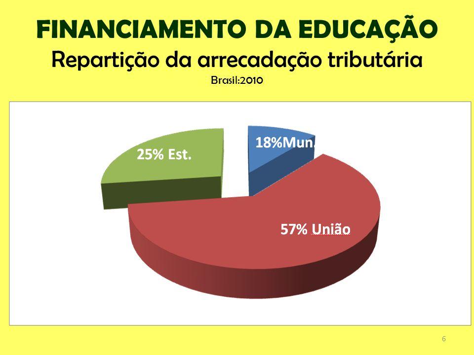 CONTRIBUIÇÃO DOS ENTES FEDERADOS COM O FINANCIAMENTO DA EDUCAÇÃO PÚBLICA. 7
