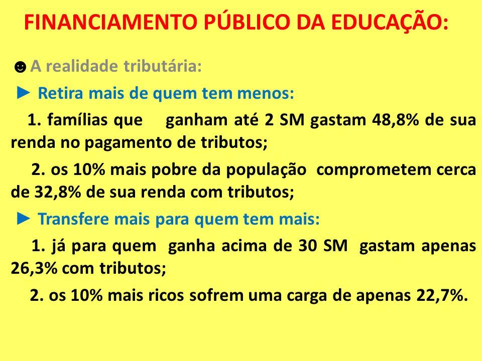 FINANCIAMENTO PÚBLICO DA EDUCAÇÃO: A realidade tributária: Retira mais de quem tem menos: 1. famílias que ganham até 2 SM gastam 48,8% de sua renda no