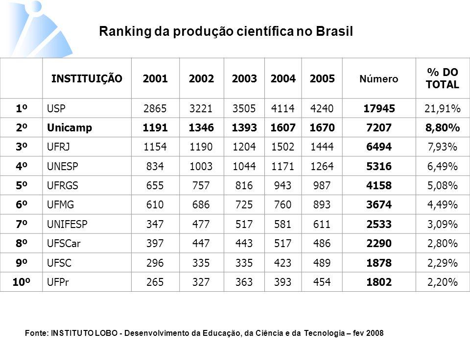 Ranking da produção científica no Brasil INSTITUIÇÃO20012002200320042005 Número % DO TOTAL 1ºUSP286532213505411442401794521,91% 2ºUnicamp1191134613931607167072078,80% 3ºUFRJ1154119012041502144464947,93% 4ºUNESP834100310441171126453166,49% 5ºUFRGS65575781694398741585,08% 6ºUFMG61068672576089336744,49% 7ºUNIFESP34747751758161125333,09% 8ºUFSCar39744744351748622902,80% 9ºUFSC296335 42348918782,29% 10ºUFPr26532736339345418022,20% Fonte: INSTITUTO LOBO - Desenvolvimento da Educação, da Ciência e da Tecnologia – fev 2008