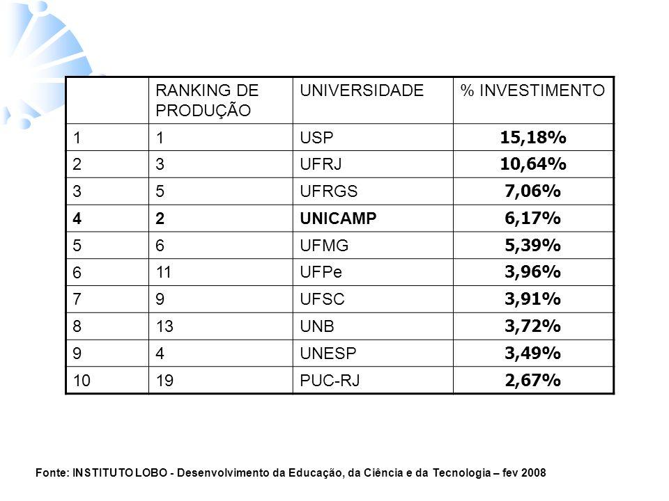 RANKING DE PRODUÇÃO UNIVERSIDADE% INVESTIMENTO 1 1USP 15,18% 2 3UFRJ 10,64% 3 5UFRGS 7,06% 4 2UNICAMP 6,17% 5 6UFMG 5,39% 6 11UFPe 3,96% 7 9UFSC 3,91% 8 13UNB 3,72% 9 4UNESP 3,49% 1019PUC-RJ 2,67% Fonte: INSTITUTO LOBO - Desenvolvimento da Educação, da Ciência e da Tecnologia – fev 2008