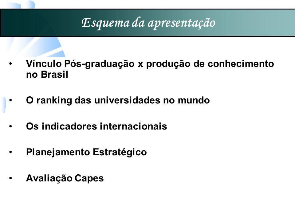 Esquema da apresentação Vínculo Pós-graduação x produção de conhecimento no Brasil O ranking das universidades no mundo Os indicadores internacionais Planejamento Estratégico Avaliação Capes