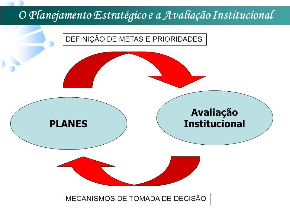 O Planejamento Estratégico e a Avaliação Institucional PLANES Avaliação Institucional MECANISMOS DE TOMADA DE DECISÃO DEFINIÇÃO DE METAS E PRIORIDADES