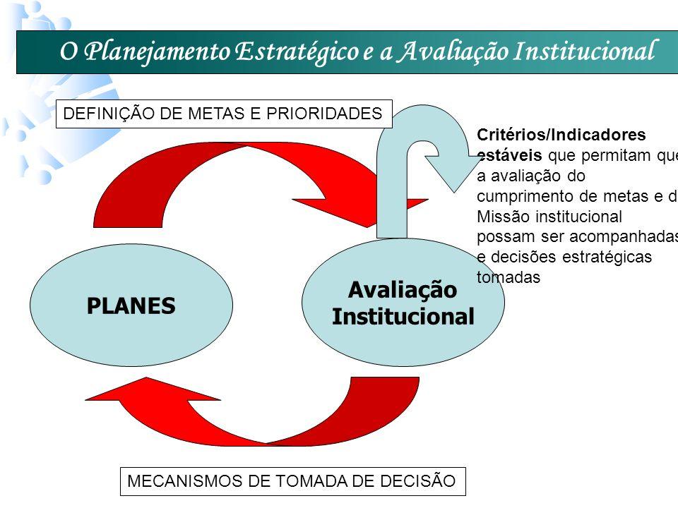 O Planejamento Estratégico e a Avaliação Institucional PLANES Avaliação Institucional Critérios/Indicadores estáveis que permitam que a avaliação do cumprimento de metas e da Missão institucional possam ser acompanhadas e decisões estratégicas tomadas MECANISMOS DE TOMADA DE DECISÃO DEFINIÇÃO DE METAS E PRIORIDADES