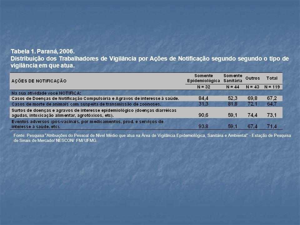 Tabela 1. Paraná, 2006. Distribuição dos Trabalhadores de Vigilância por Ações de Notificação segundo segundo o tipo de vigilância em que atua. Fonte: