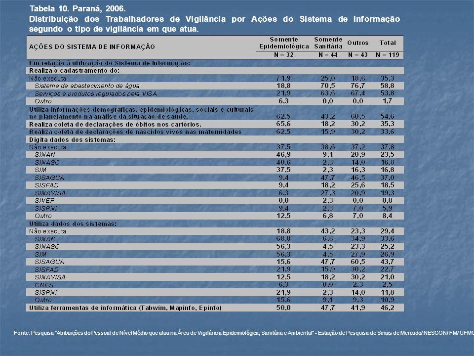 Tabela 10. Paraná, 2006. Distribuição dos Trabalhadores de Vigilância por Ações do Sistema de Informação segundo o tipo de vigilância em que atua. Fon