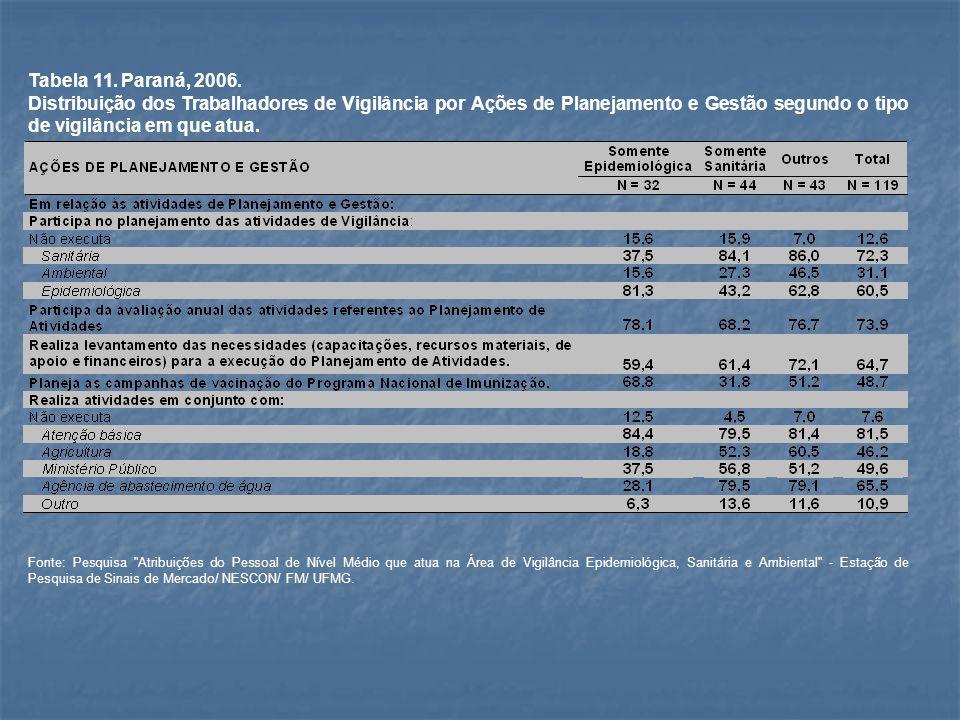 Tabela 11. Paraná, 2006. Distribuição dos Trabalhadores de Vigilância por Ações de Planejamento e Gestão segundo o tipo de vigilância em que atua. Fon