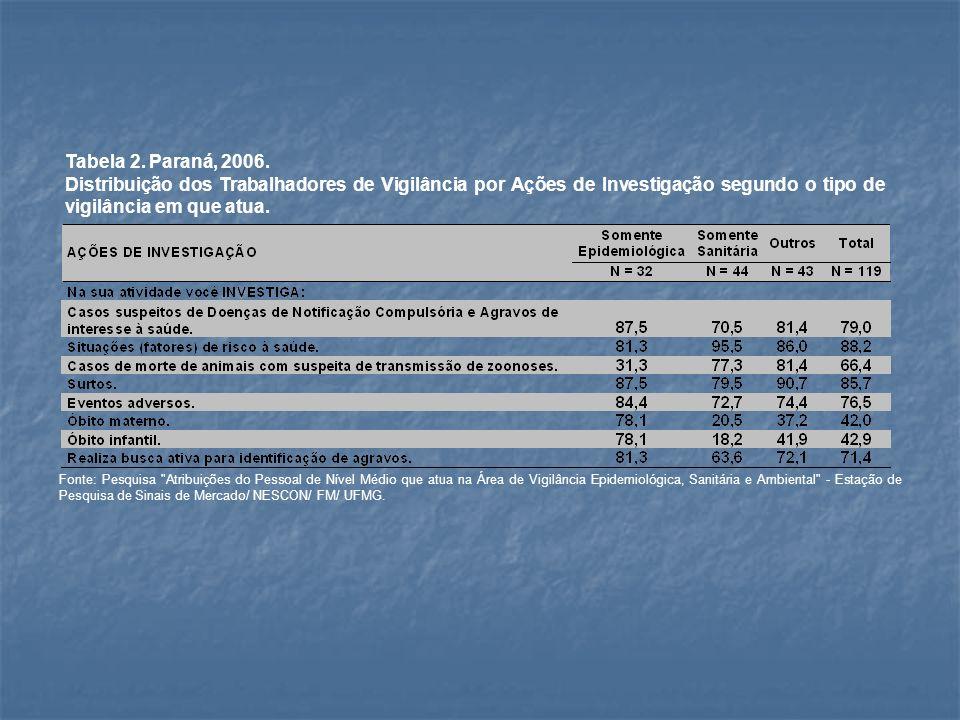 Tabela 2. Paraná, 2006. Distribuição dos Trabalhadores de Vigilância por Ações de Investigação segundo o tipo de vigilância em que atua. Fonte: Pesqui