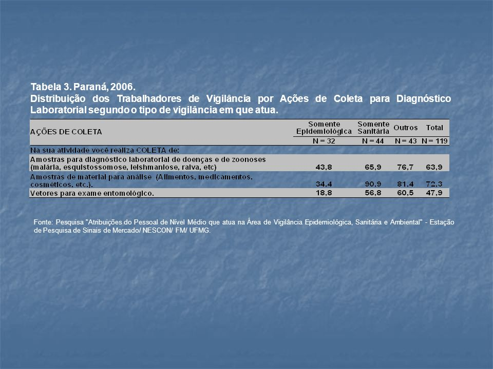 Tabela 3. Paraná, 2006. Distribuição dos Trabalhadores de Vigilância por Ações de Coleta para Diagnóstico Laboratorial segundo o tipo de vigilância em