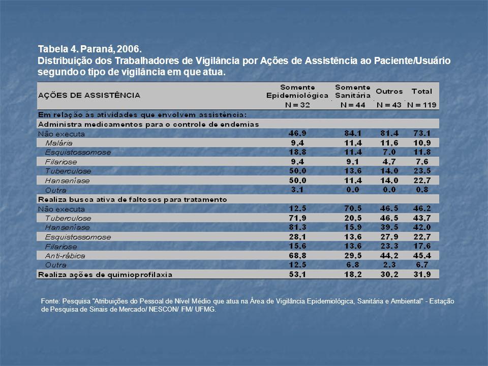Tabela 4. Paraná, 2006. Distribuição dos Trabalhadores de Vigilância por Ações de Assistência ao Paciente/Usuário segundo o tipo de vigilância em que