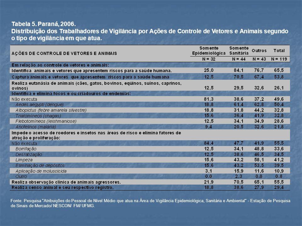 Tabela 5. Paraná, 2006. Distribuição dos Trabalhadores de Vigilância por Ações de Controle de Vetores e Animais segundo o tipo de vigilância em que at