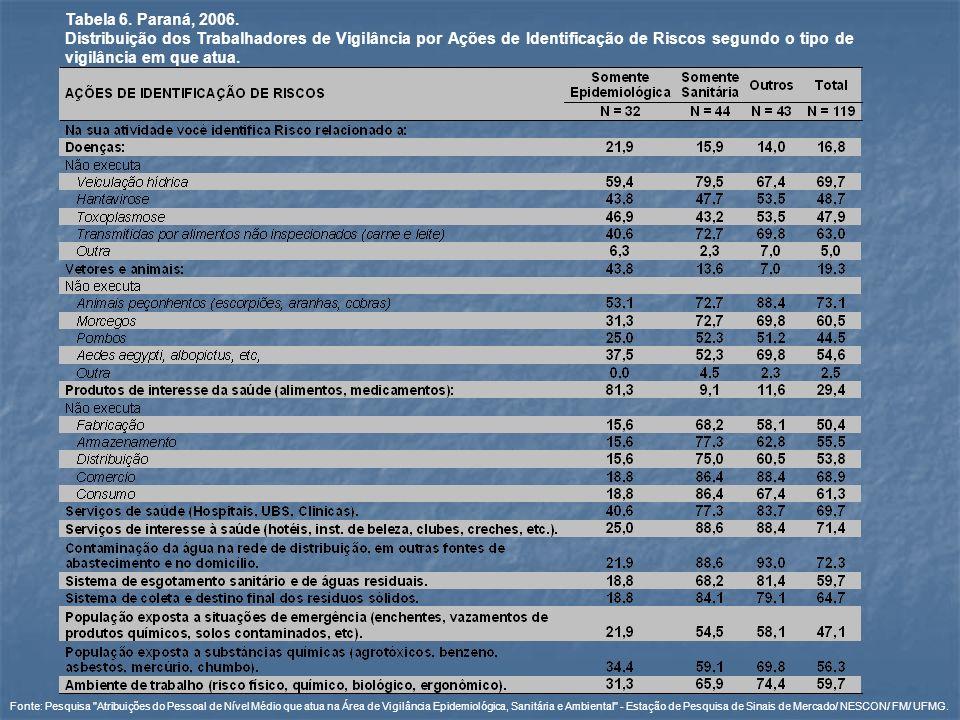 Tabela 6. Paraná, 2006. Distribuição dos Trabalhadores de Vigilância por Ações de Identificação de Riscos segundo o tipo de vigilância em que atua. Fo