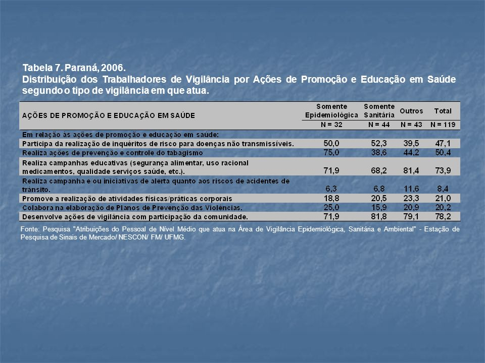 Tabela 7. Paraná, 2006. Distribuição dos Trabalhadores de Vigilância por Ações de Promoção e Educação em Saúde segundo o tipo de vigilância em que atu