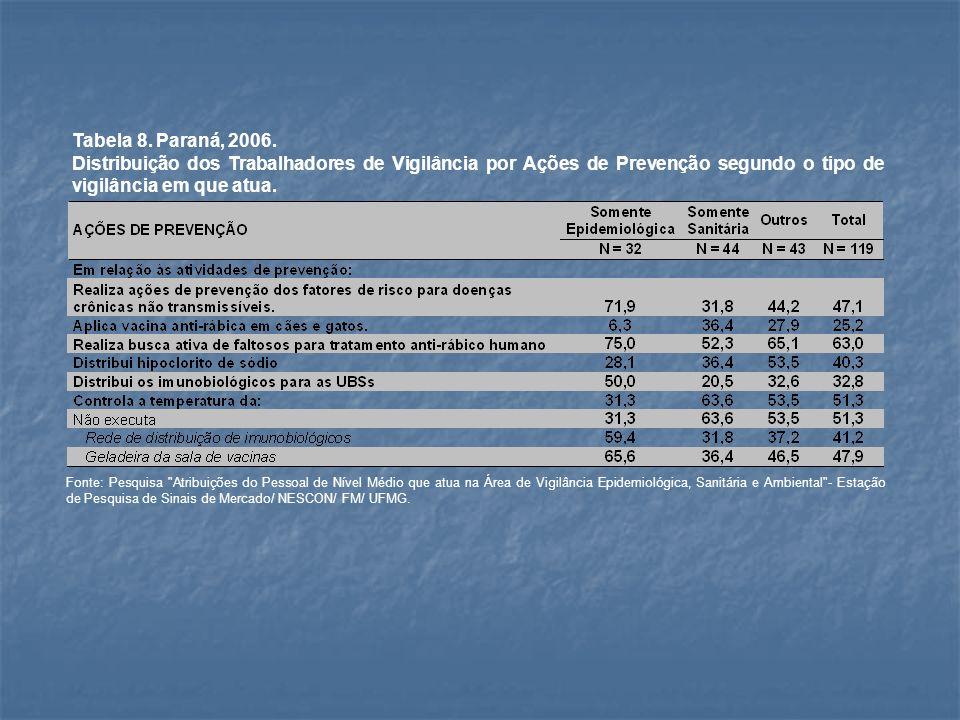 Tabela 8. Paraná, 2006. Distribuição dos Trabalhadores de Vigilância por Ações de Prevenção segundo o tipo de vigilância em que atua. Fonte: Pesquisa