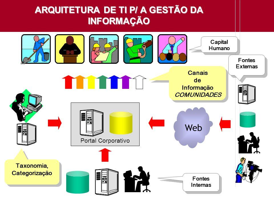 ARQUITETURA DE TI P/ A GESTÃO DA INFORMAÇÃO Web Capital Humano Capital Humano Fontes Externas Fontes Externas Fontes Internas Fontes Internas Portal C