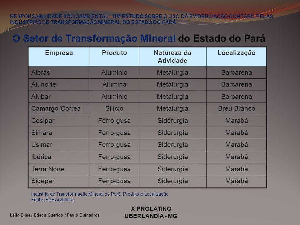 X PROLATINO UBERLANDIA - MG RESPONSABILIDADE SOCIOAMBIENTAL: UM ESTUDO SOBRE O USO DA EVIDENCIAÇÃO CONTÁBIL PELAS INDÚSTRIAS DE TRANSFORMAÇÃO MINERAL DO ESTADO DO PARÁ Leila Elias / Edson Querido / Paulo Quintairos EMPRESAEVIDENCIA?COMO?ONDE.