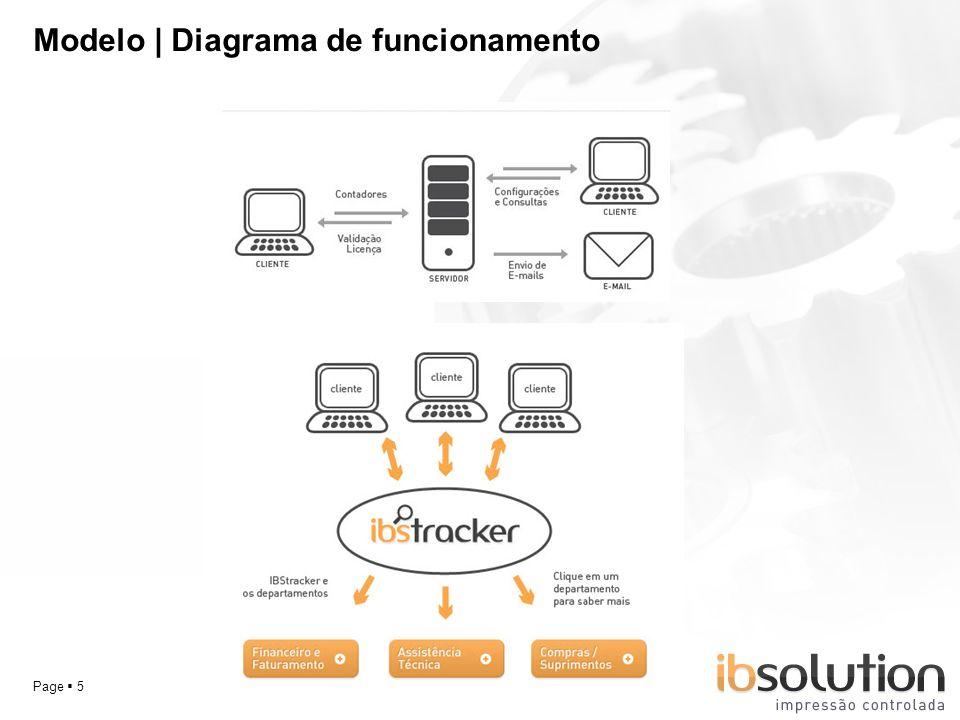 YOUR LOGO Modelo | Diagrama de funcionamento Page 5
