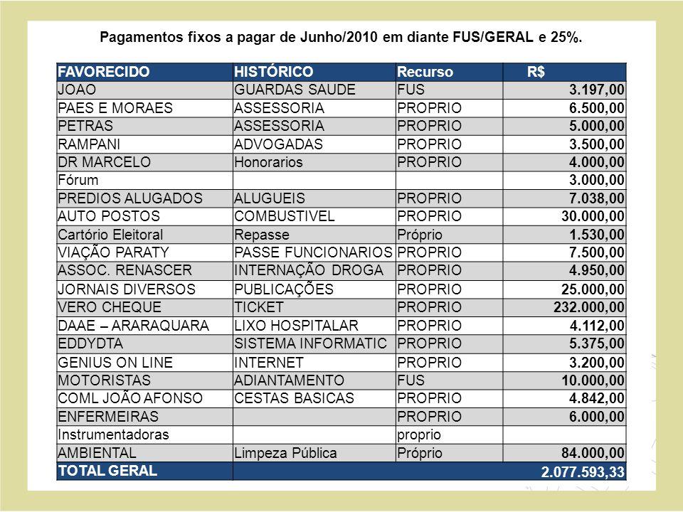 Pagamentos fixos a pagar de Junho/2010 em diante FUS/GERAL e 25%.