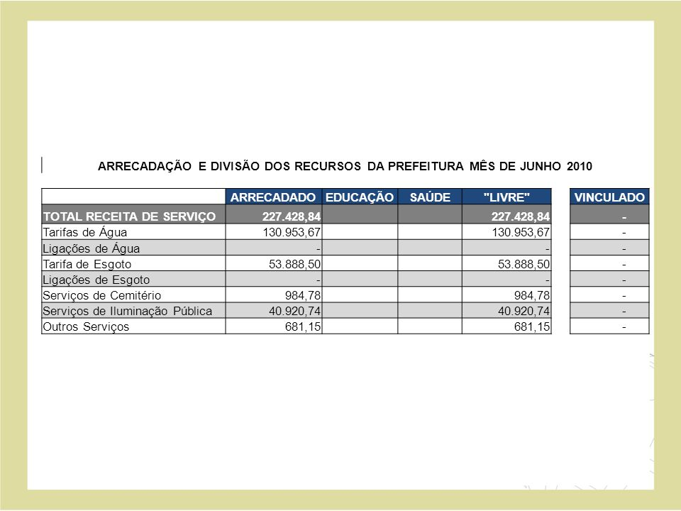 ARRECADAÇÃO E DIVISÃO DOS RECURSOS DA PREFEITURA MÊS DE JUNHO 2010 ARRECADADOEDUCAÇÃOSAÚDE LIVRE VINCULADO TOTAL RECEITA DE SERVIÇO 227.428,84 - Tarifas de Água 130.953,67 - Ligações de Água - - - Tarifa de Esgoto 53.888,50 - Ligações de Esgoto - - - Serviços de Cemitério 984,78 - Serviços de Iluminação Pública 40.920,74 - Outros Serviços 681,15 -