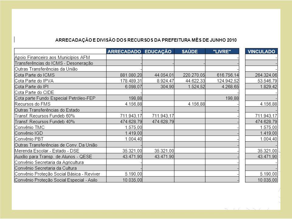 ARRECADAÇÃO E DIVISÃO DOS RECURSOS DA PREFEITURA MÊS DE JUNHO 2010 ARRECADADOEDUCAÇÃOSAÚDE LIVRE VINCULADO Apoio Financeiro aos Municípios AFM - - - Transferências do ICMS - Desoneração - - - - - Outras Transferências da União - - - Cota Parte do ICMS 881.080,20 44.054,01 220.270,05 616.756,14 264.324,06 Cota Parte do IPVA 178.489,31 8.924,47 44.622,33 124.942,52 53.546,79 Cota Parte do IPI 6.098,07 304,90 1.524,52 4.268,65 1.829,42 Cota Parte do CIDE - - - Cota parte Fundo Especial Petróleo-FEP 198,88 - Recursos do FMS 4.156,88 - Outras Transferências do Estado - - - Transf.
