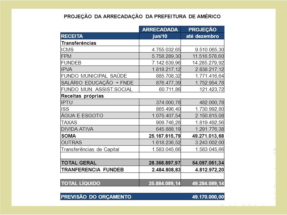 PROJEÇÃO DA ARRECADAÇÃO MÊS A MÊS DA PREFEITURA DE AMÉRICO BRASILIENSE – 2010 PROJEÇÃO RECEITAjul/10ago/10set/10out/10nov/10dez/10FINAL Transferências ICMS 870.000,00 850.000,00 900.000,00 1.800.000,00 FPM 960.000,00 1.920.000,00 FUNDEB 1.200.000,00 2.400.000,00 IPVA 170.000,00 1.190.000,00 FUNDO MUNICIPAL SAÚDE 150.000,00 300.000,00 SALÁRIO EDUCAÇÃO + FNDE 140.000,00 280.000,00 FUNDO MUN.