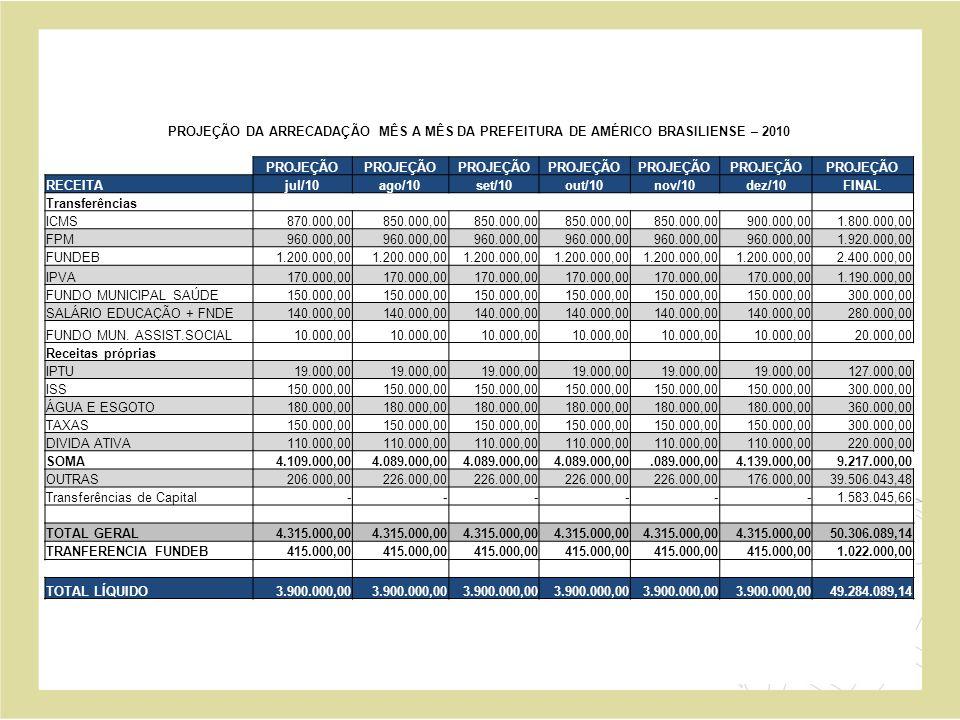 PROJEÇÃO DAS DESPESAS DA PREFEITURA DE AMÉRICO DEPARTAMENTOSEMPENHADAPREVISÃO até junho/2010ORÇAMENTO 2010 EDUCAÇÃO 7.633.887,49 19.115.961,69 SAÚDE 8.629.138,69 12.286.800,00 URBANISMO e TRANSPORTE 3.051.250,69 6.224.795,57 ÁGUA E ESGOTO 1.592.436,46 2.470.365,77 ASSISTÊNCIA SOCIAL 481.583,36 870.200,00 ADMINISTRAÇÃO 2.921.381,74 5.959.249,00 CULTURA/ESPORTE/TURISMO 776.615,11 2.222.506,39 ENCARGOS GERAIS 806.384,74 1.900.000,00 CÂMARA MUNICIPAL 645.391,85 1.800.000,00 TOTAL GERAL 26.538.070,13 52.849.878,42
