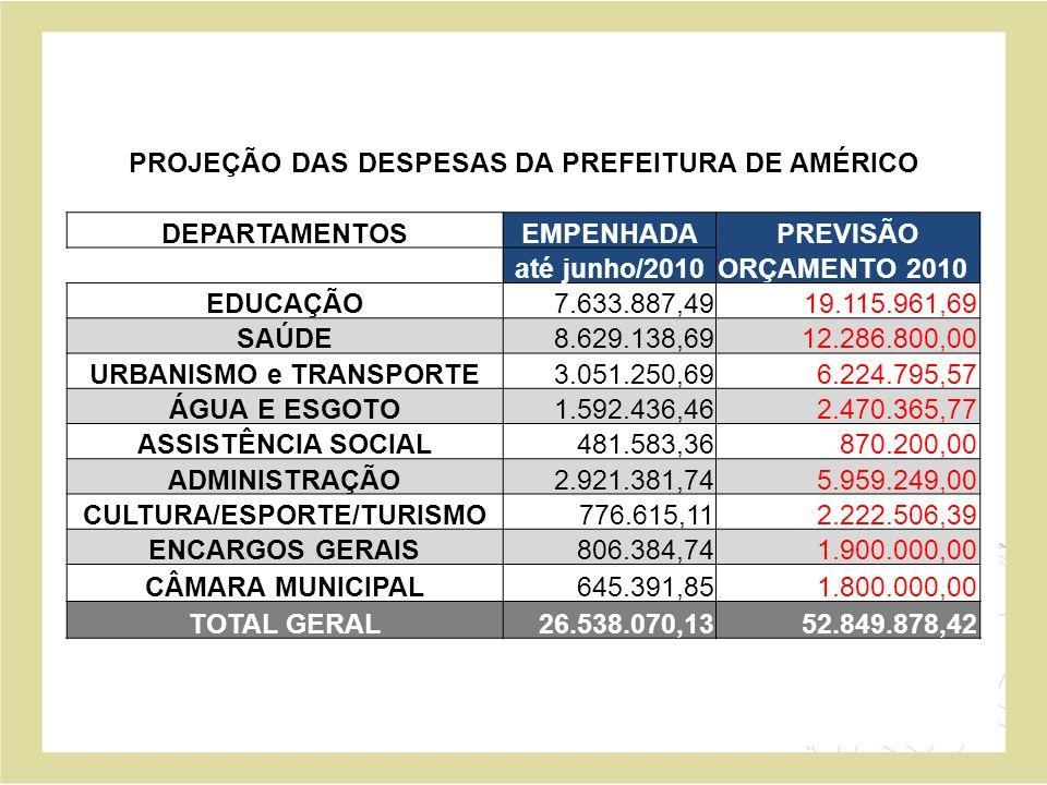 ARRECADAÇÃO E DIVISÃO DOS RECURSOS DA PREFEITURA MÊS DE JUNHO 2010 VINCULADO LIVRE TOTAL TOTAL RECEITA LÍQUIDA 2.961.906,30 1.713.699,36 4.675.605,66