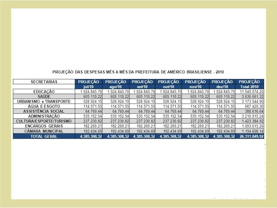 PROJEÇÃO DAS DESPESAS MÊS A MÊS DA PREFEITURA DE AMÉRICO BRASILIENSE - 2010 SECRETARIASPROJEÇÃO jul/10ago/10set/10out/10nov/10dez/10Total 2010 EDUCAÇÃO 1.924.845,70 11.549.074,20 SAÚDE 605.110,22 3.630.661,32 URBANISMO e TRANSPORTE 528.924,15 3.173.544,90 ÁGUA E ESGOTO 114.571,55 687.429,30 ASSISTÊNCIA SOCIAL 64.769,44 388.616,64 ADMINISTRAÇÃO 535.152,54 3.210.915,24 CULTURA/ESPORTE/TURISMO 237.230,82 1.423.384,92 ENCARGOS GERAIS 182.269,21 1.093.615,26 CÂMARA MUNICIPAL 192.434,69 1.154.608,14 TOTAL GERAL 4.385.308,32 26.311.849,92