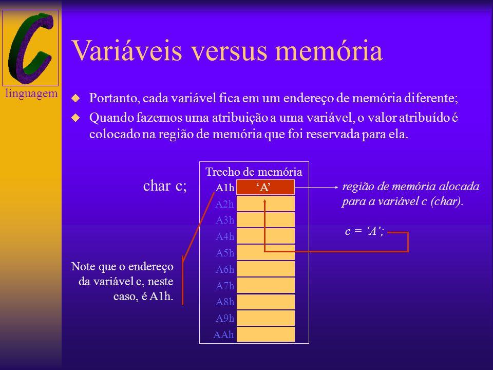 linguagem Variáveis versus memória Quando você declara uma variável, o compilador reserva uma região de memória para ela. Essa região de memória é res