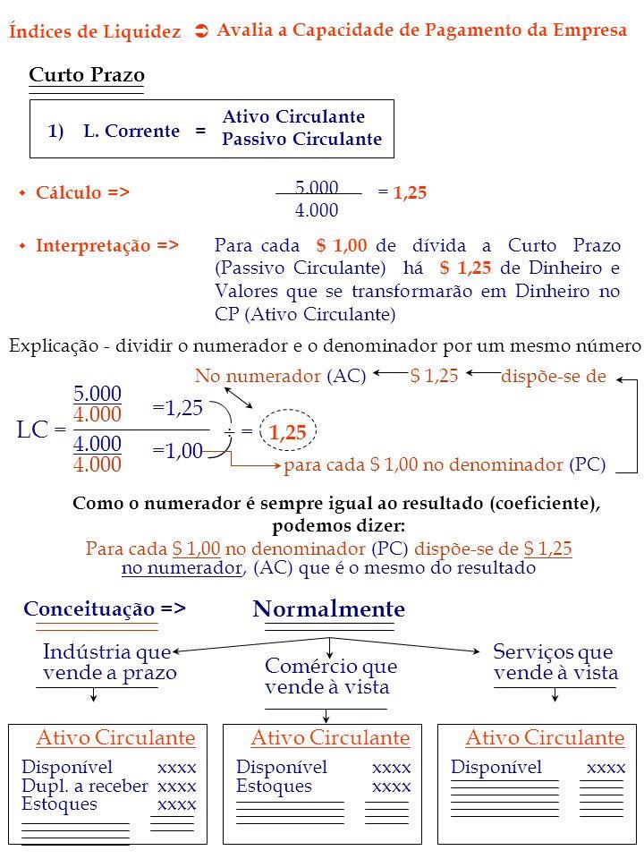 Índices de Liquidez Avalia a Capacidade de Pagamento da Empresa Curto Prazo 1) L. Corrente = Ativo Circulante Passivo Circulante Cálculo => 5.000 4.00