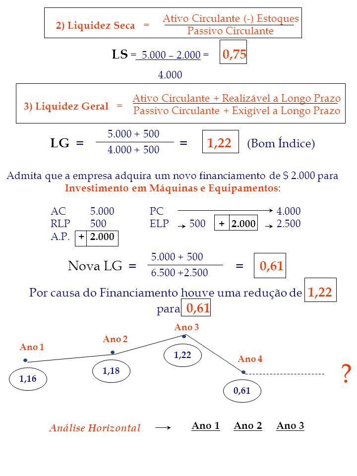 2) Liquidez Seca = Ativo Circulante (-) Estoques Passivo Circulante LG = = 1,22 (Bom Índice) 5.000 + 500 4.000 + 500 Admita que a empresa adquira um n