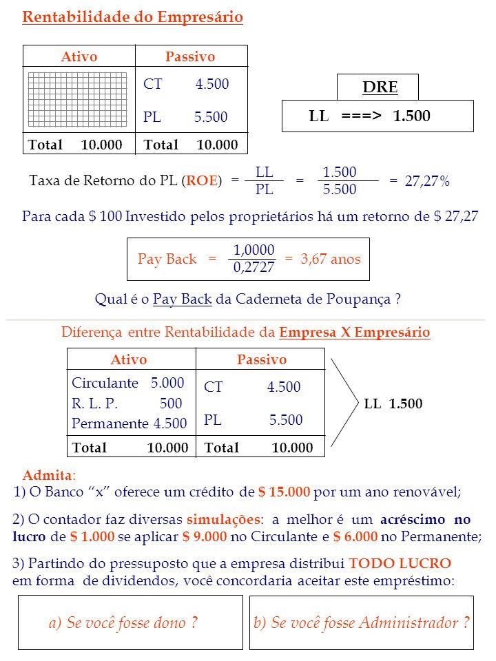 Rentabilidade do Empresário AtivoPassivo Total 10.000 CT 4.500 PL 5.500 DRE LL ===> 1.500 = = 27,27% 1.500 5.500 Para cada $ 100 Investido pelos propr