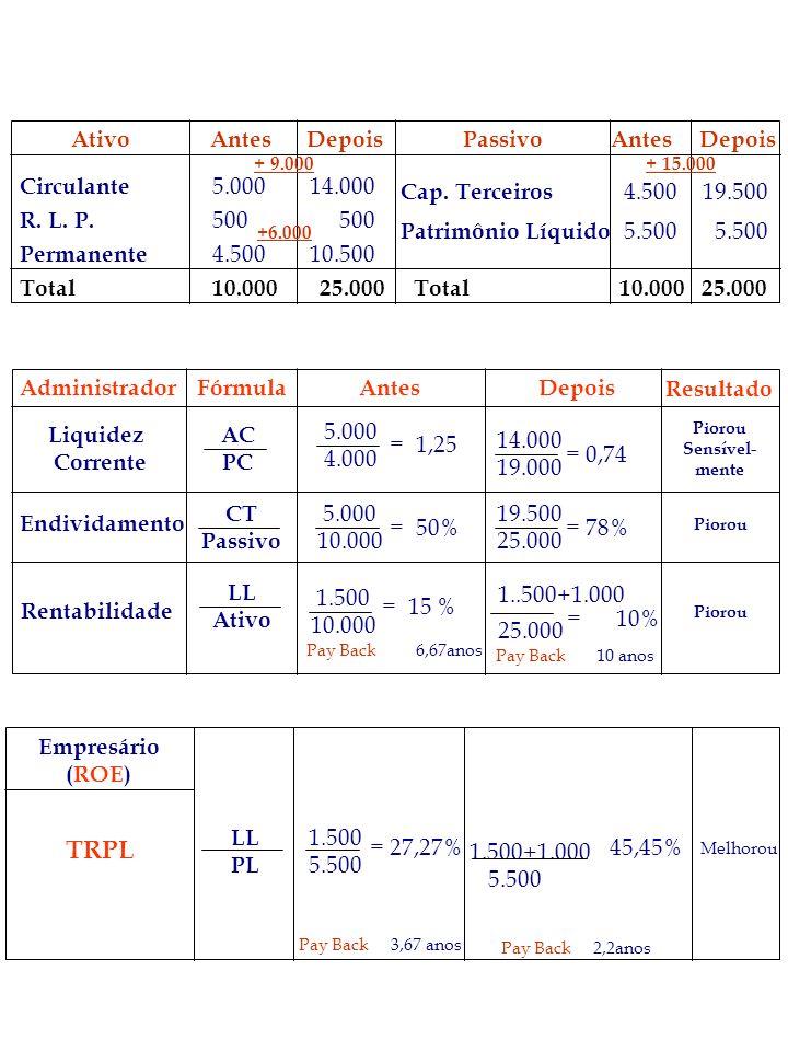 AtivoAntesDepoisPassivoAntesDepois Circulante R. L. P. Permanente Total 14.000 500 10.500 25.000 4.500 5.500 + 15.000 10.000 19.500 5.500 25.000 + 9.0