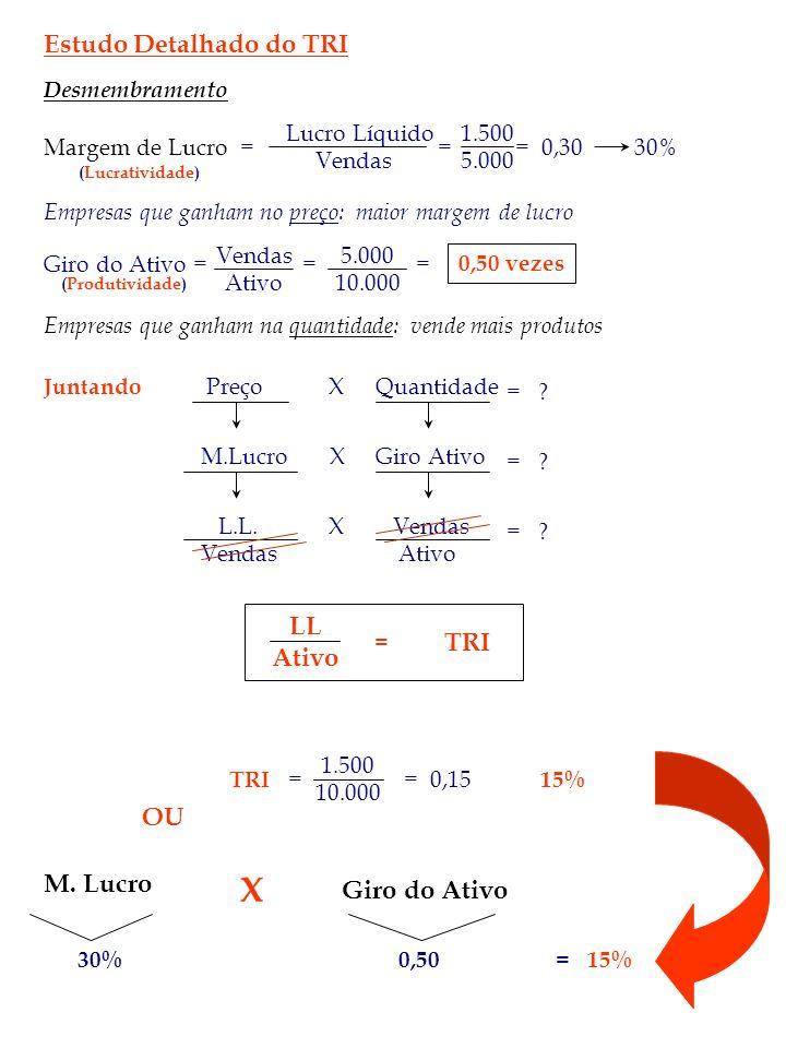Estudo Detalhado do TRI Desmembramento Margem de Lucro = (Lucratividade) Lucro Líquido 1.500 Vendas5.000 = = 0,30 30% Empresas que ganham no preço: ma