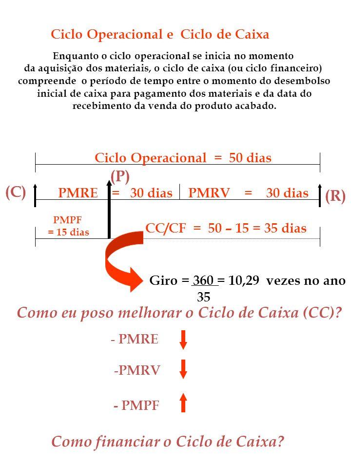 Ciclo Operacional e Ciclo de Caixa Enquanto o ciclo operacional se inicia no momento da aquisição dos materiais, o ciclo de caixa (ou ciclo financeiro