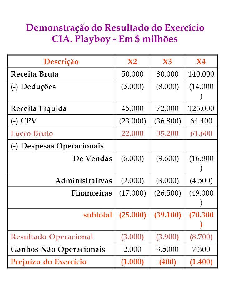 Demonstração do Resultado do Exercício CIA. Playboy - Em $ milhões DescriçãoX2X3X4 Receita Bruta 50.00080.000140.000 (-) Deduções (5.000)(8.000)(14.00