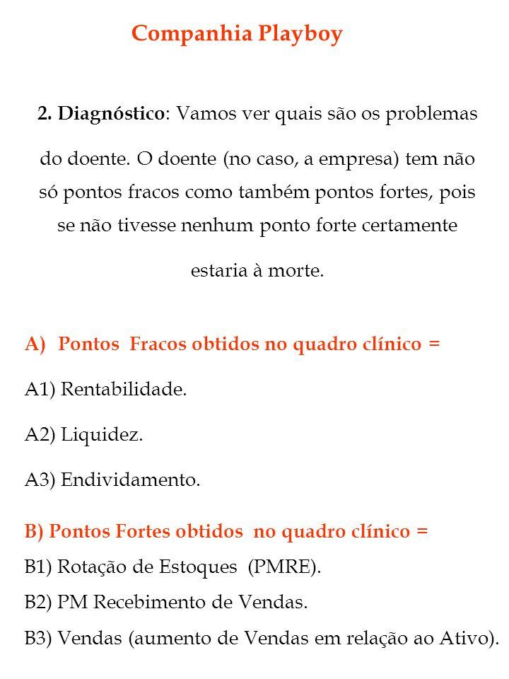 Companhia Playboy B) Pontos Fortes obtidos no quadro clínico = B1) Rotação de Estoques (PMRE). B2) PM Recebimento de Vendas. B3) Vendas (aumento de Ve