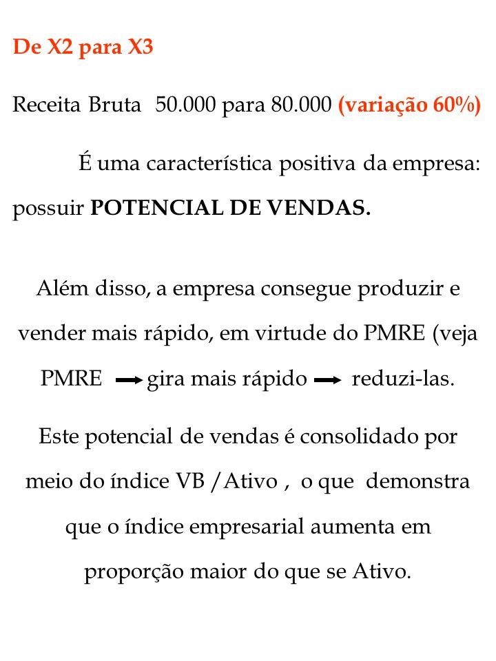 Além disso, a empresa consegue produzir e vender mais rápido, em virtude do PMRE (veja PMRE gira mais rápido reduzi-las. Este potencial de vendas é co