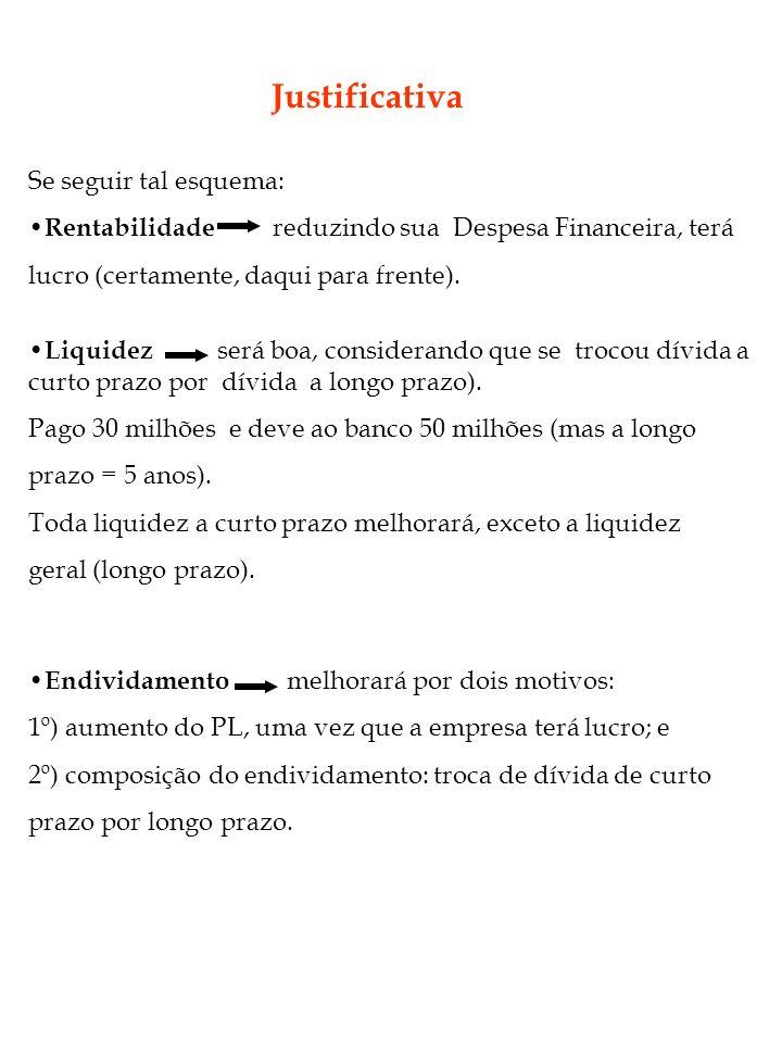Endividamento melhorará por dois motivos: 1º) aumento do PL, uma vez que a empresa terá lucro; e 2º) composição do endividamento: troca de dívida de c