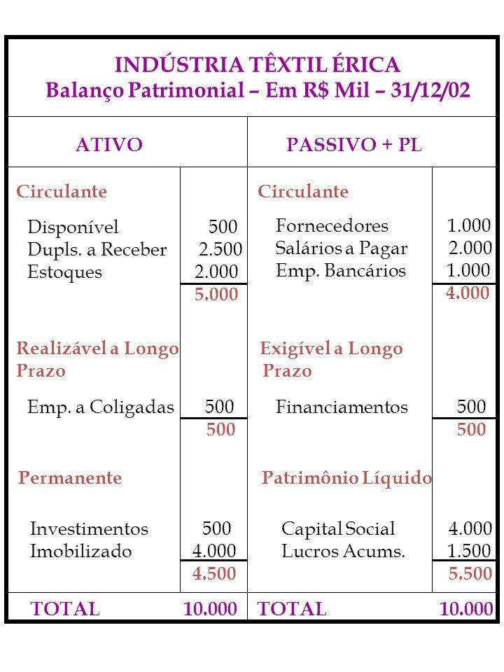INDÚSTRIA TÊXTIL ÉRICA Balanço Patrimonial – Em R$ Mil – 31/12/02 ATIVO PASSIVO + PL Circulante Disponível 500 Dupls. a Receber 2.500 Estoques 2.000 5