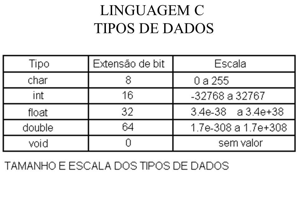 LINGUAGEM C TIPOS DE DADOS