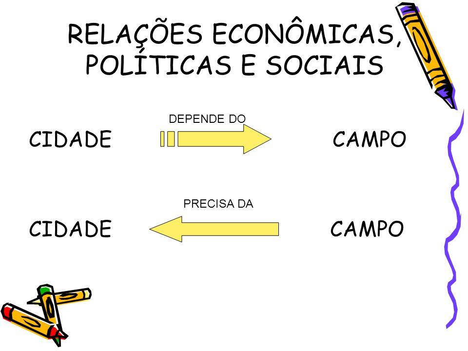 RELAÇÕES ECONÔMICAS, POLÍTICAS E SOCIAIS CIDADE CAMPO DEPENDE DO PRECISA DA