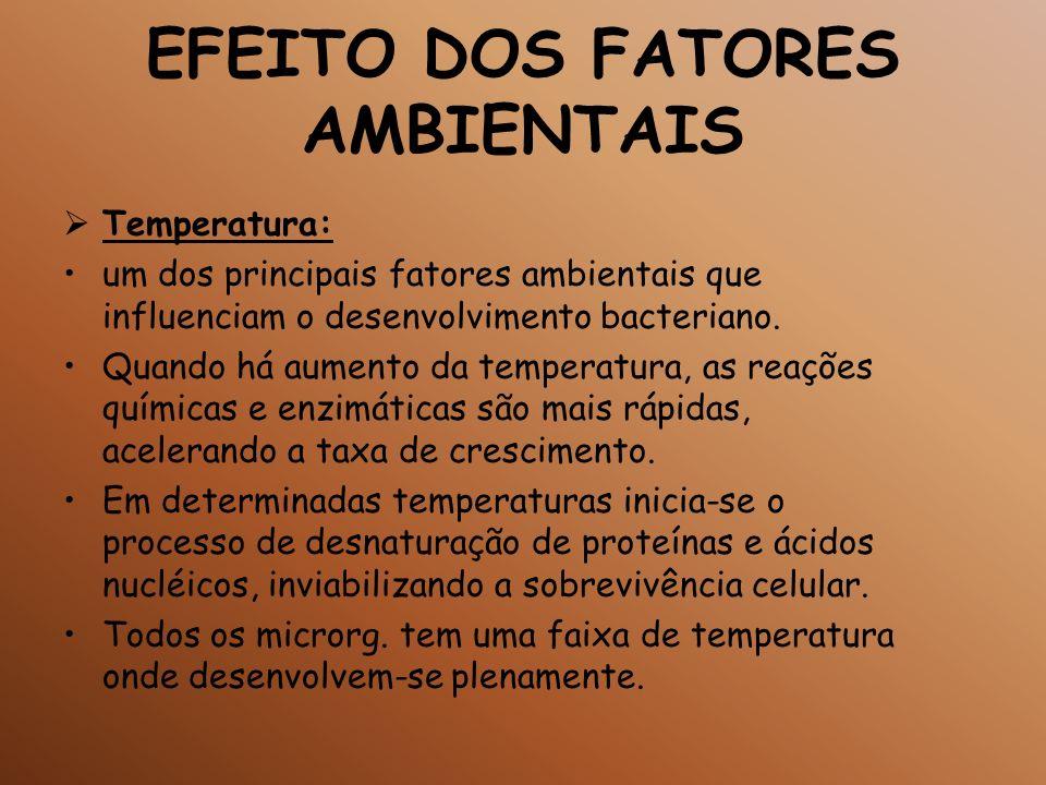 EFEITO DOS FATORES AMBIENTAIS Temperatura: um dos principais fatores ambientais que influenciam o desenvolvimento bacteriano. Quando há aumento da tem