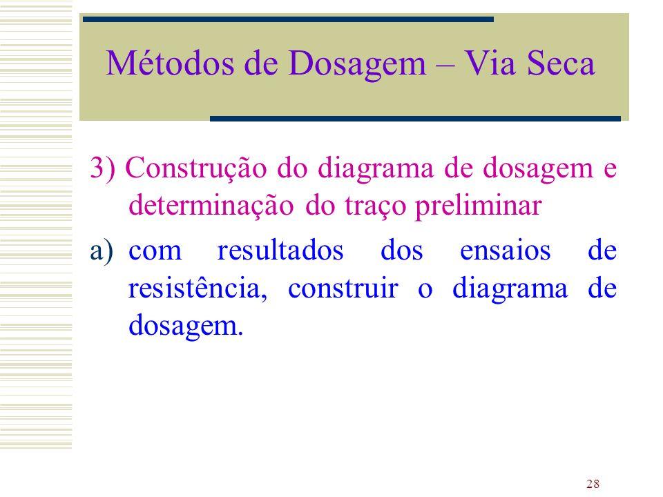 28 3) Construção do diagrama de dosagem e determinação do traço preliminar a)com resultados dos ensaios de resistência, construir o diagrama de dosage