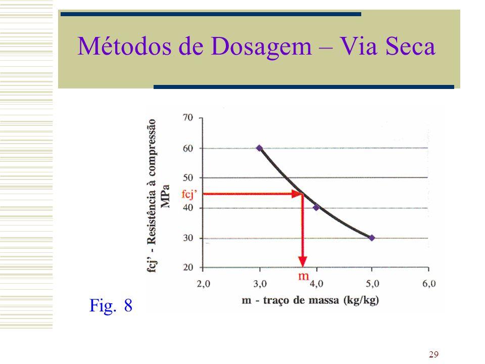 29 Fig. 8 Métodos de Dosagem – Via Seca
