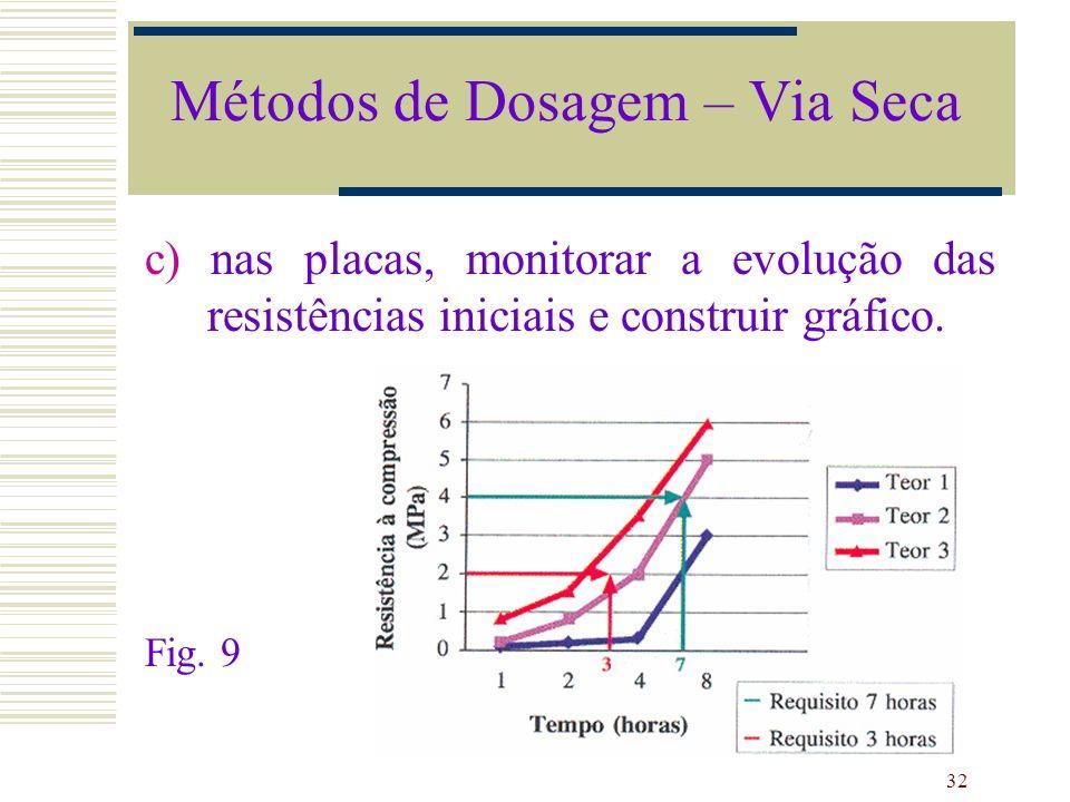32 c) nas placas, monitorar a evolução das resistências iniciais e construir gráfico. Fig. 9 Métodos de Dosagem – Via Seca