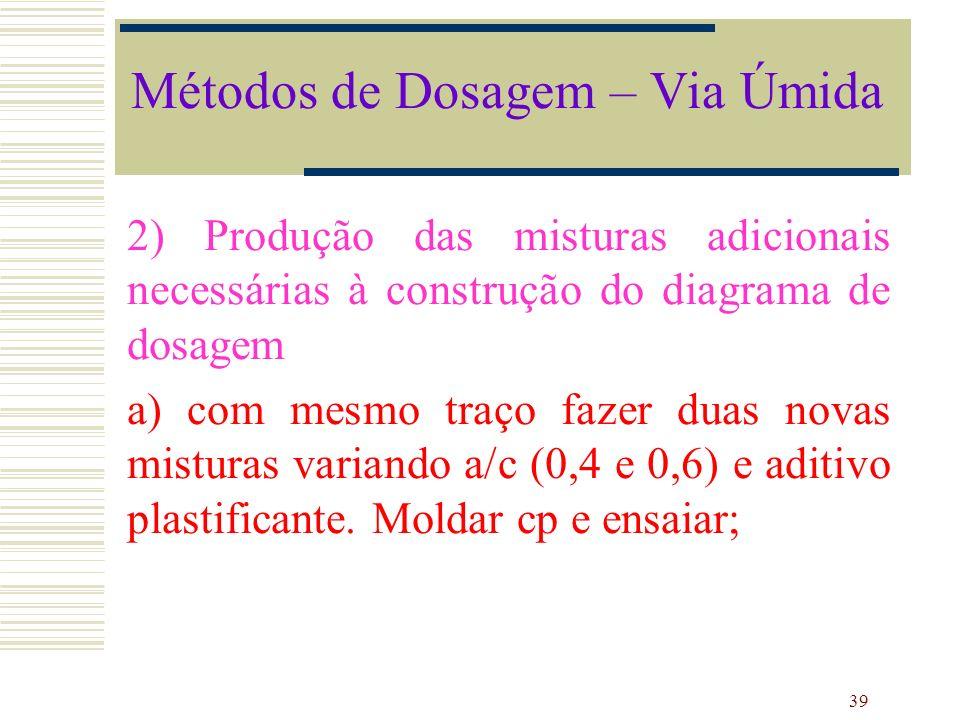 39 2) Produção das misturas adicionais necessárias à construção do diagrama de dosagem a) com mesmo traço fazer duas novas misturas variando a/c (0,4