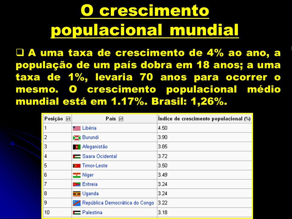 O crescimento populacional mundial A uma taxa de crescimento de 4% ao ano, a população de um país dobra em 18 anos; a uma taxa de 1%, levaria 70 anos