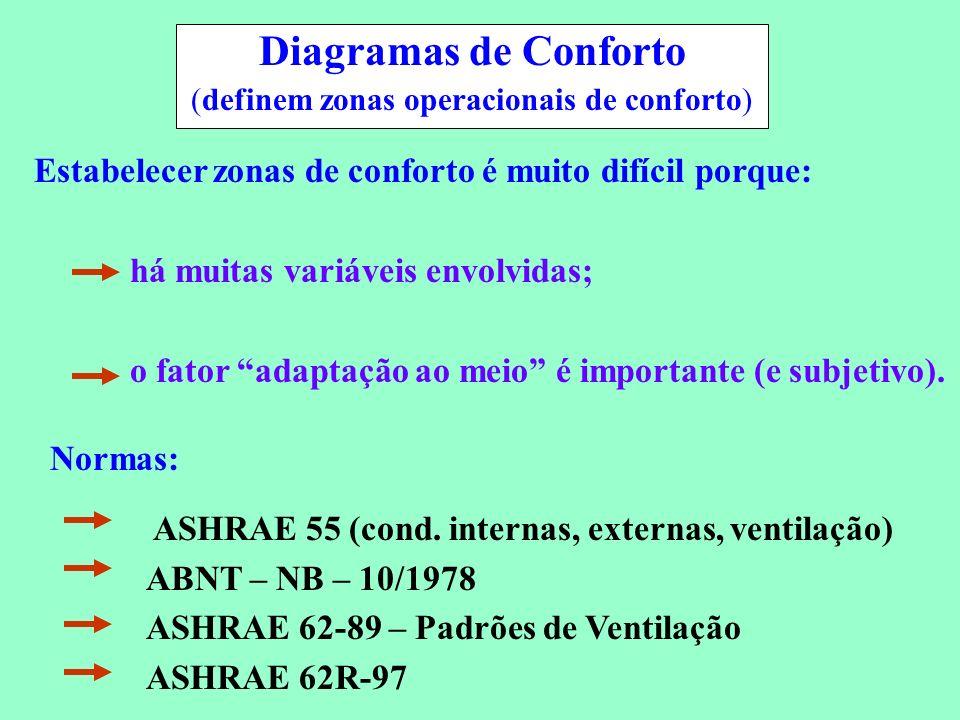 Conservação de Energia em Sistemas de Condicionamento Ambiental Diagramas de Conforto (definem zonas operacionais de conforto) Estabelecer zonas de co